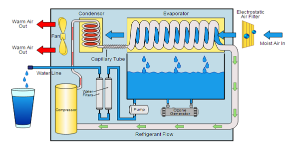 How a Water Generator Works