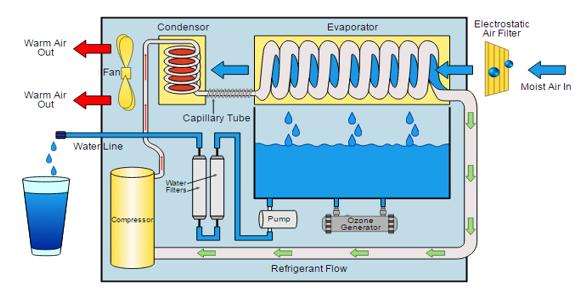 Water Generator Image 4