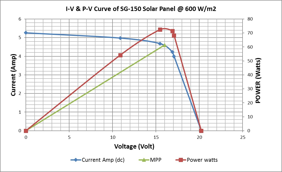 May 2018 Sawayra Of A Solar Cell Currentvoltage V Curve Shortcircuit Current The Experimentally Measured Performance Shows That Peak Power Output 74 W Is Obtained When Resistor Connected Across Panel 3 Ohm